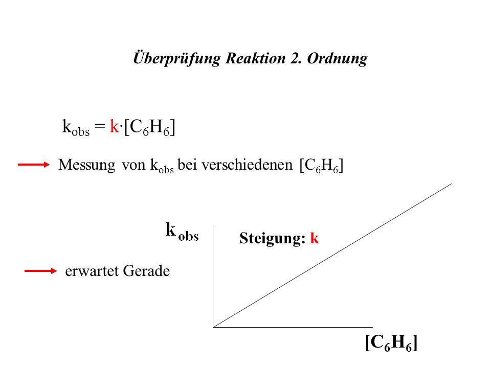kobs = k·[C6H6] [C6H6] Überprüfung Reaktion 2. Ordnung